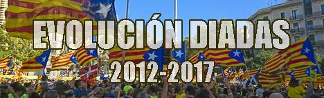 Évolution de la Diada de 2012 à 2017