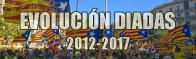Ainsi a évolué la fête nationale catalane au fil des années