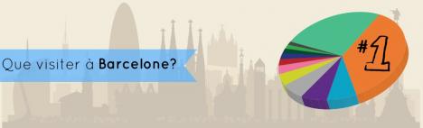 Enquête: Que visiter à Barcelone? [Infographie]