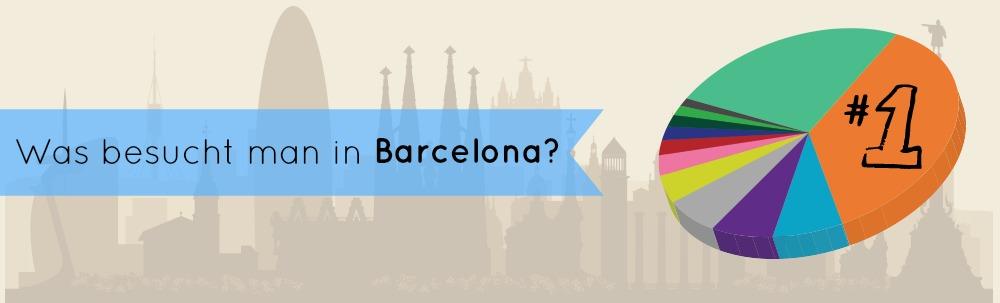 Was muss man in Barcelona besichtigen? Umfrage+Grafik