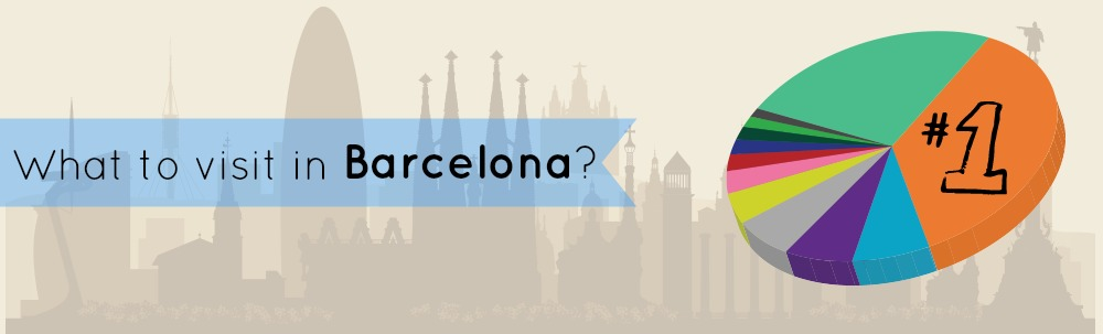 What to visit in Barcelona (Survey + Infographic)