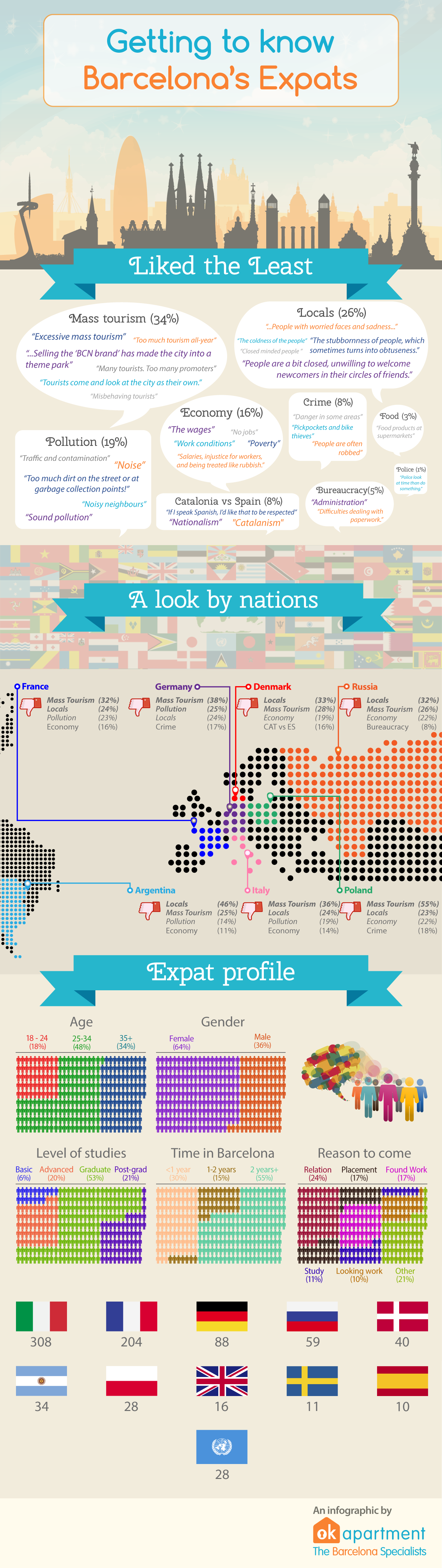(Survey + Infographic) what expats living in Barcelona dislike about the city
