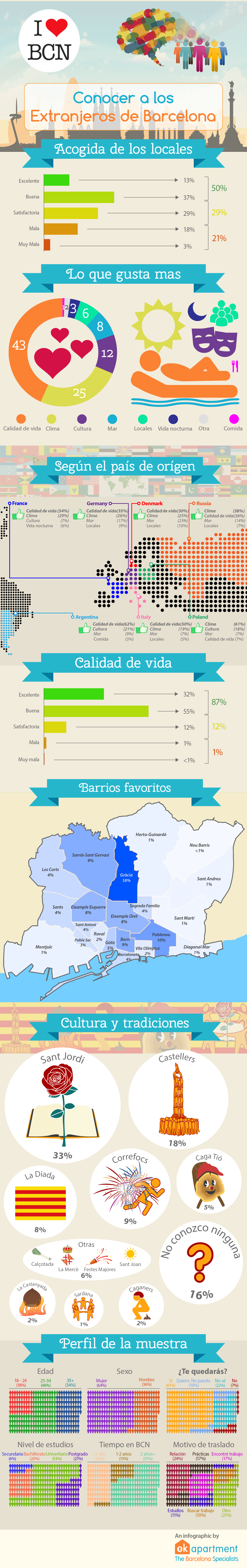 Infografia - Lo que gustan más de Barcelona a los extranjeros