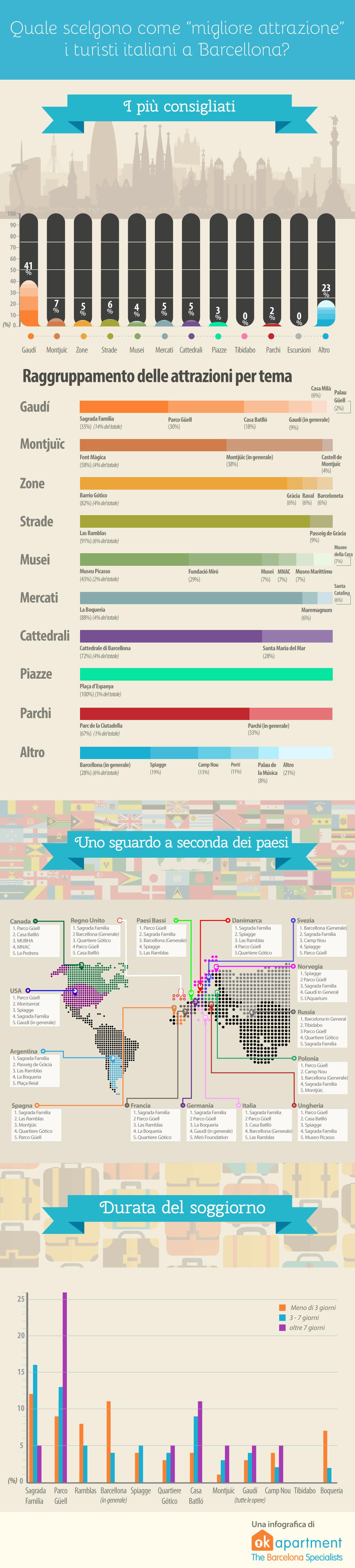 Risultati del sondaggio: Che visitare a Barcellona?
