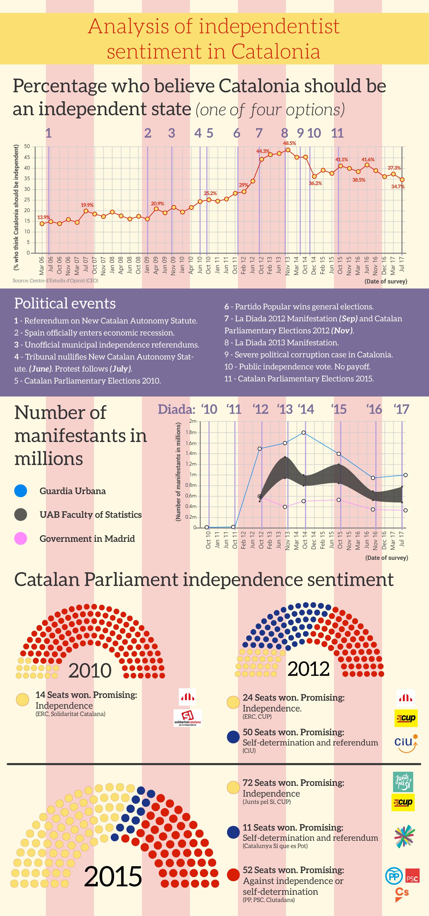 Infografia - Sentimiento independentista catalán
