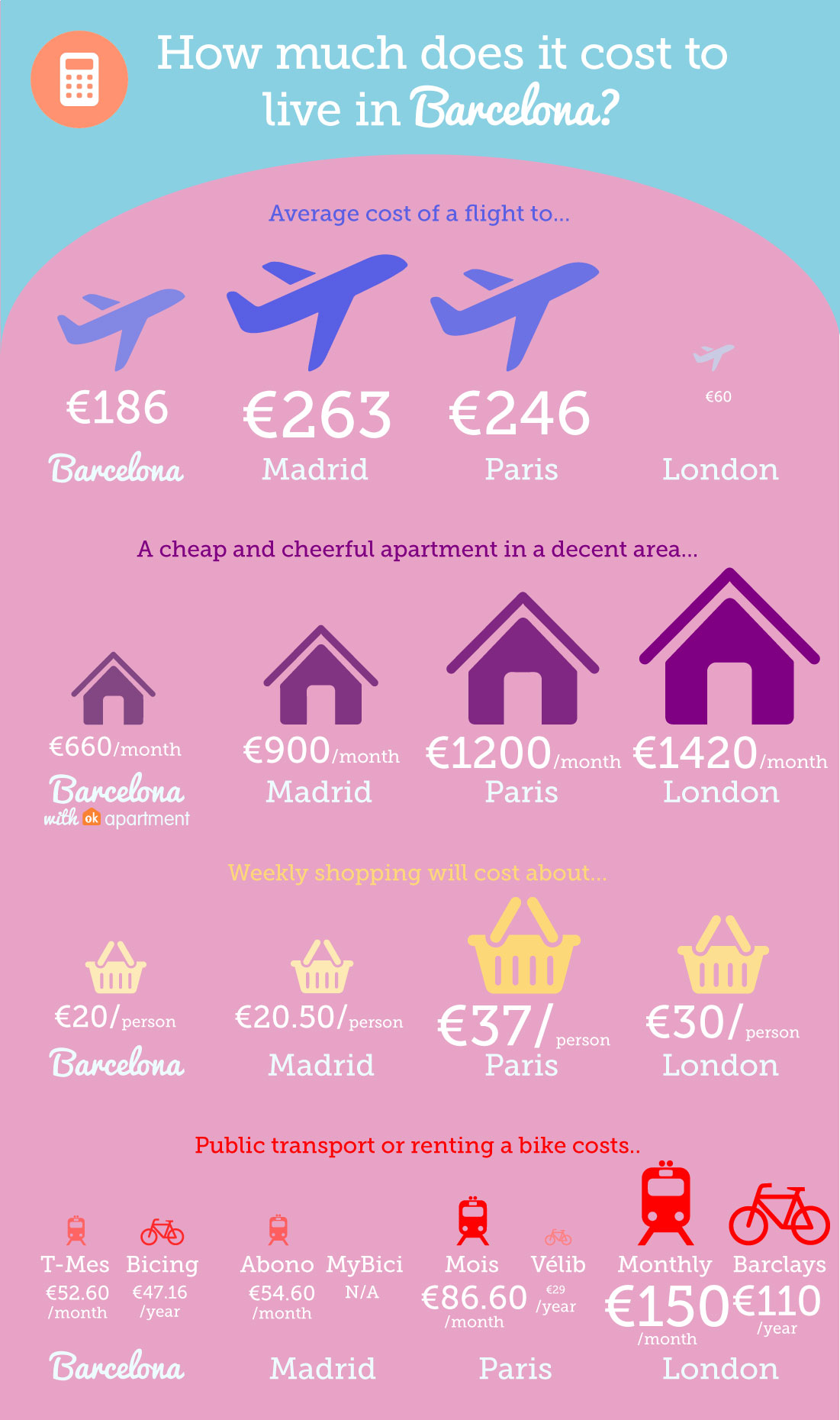 infographic - how much does it cost to live in barcelona?