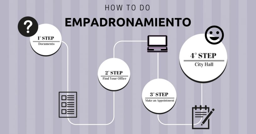 Steps to getting your Empadronamiento