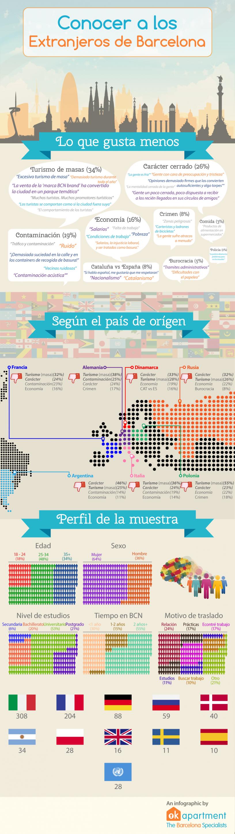 Infografía resumen sobre la opinión de lo peor de Barcelona a los extranjeros que viven en la ciudad