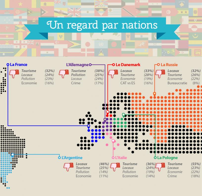 Mapa del mundo sobre lo que gusta menos de Barcelona a distintas nacionalidades les