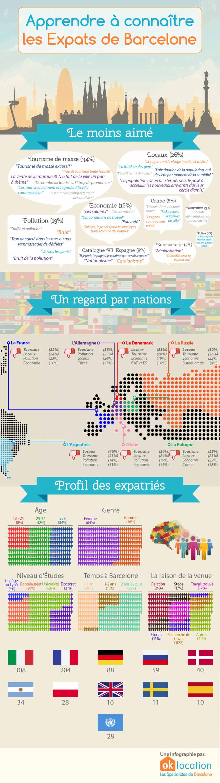 Infographie résumée des étrangers qui vivent à Barcelone.