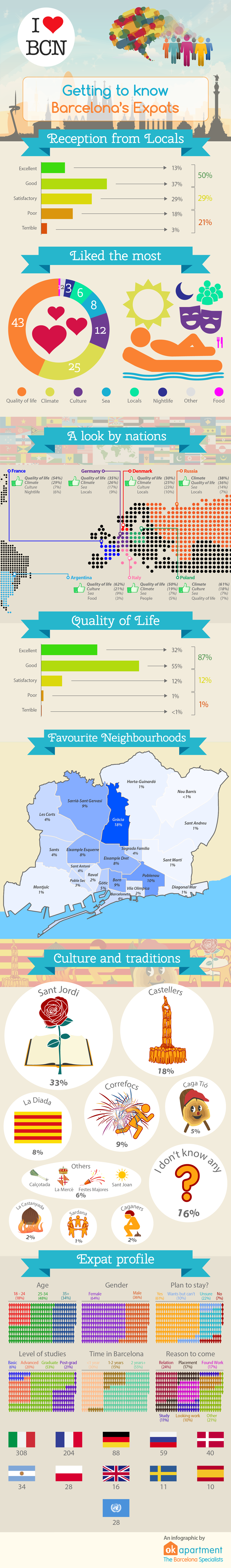 What do expats like about Barcelona - Complete infographic