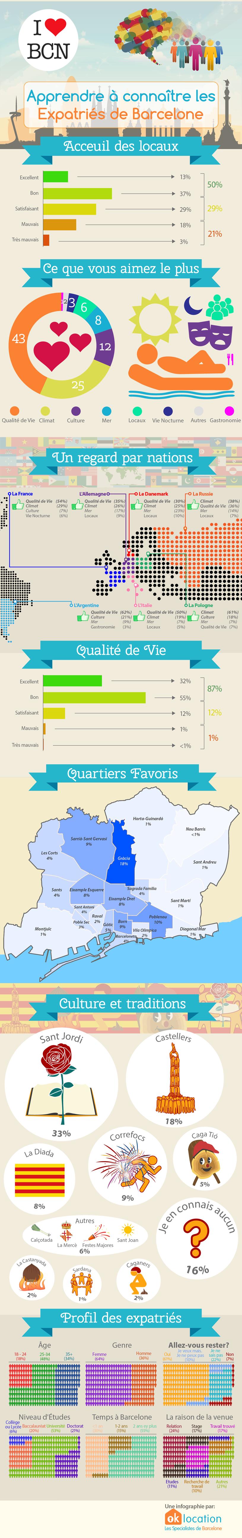 Infographie - Ce que les expatriés aiment le plus à Barcelone