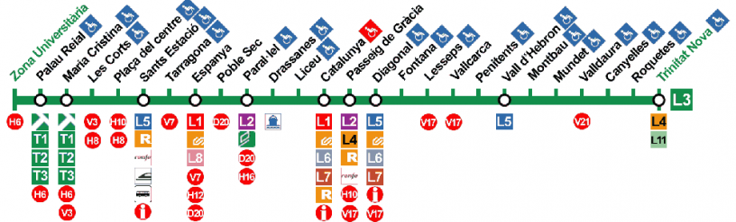 Linea Verde L3