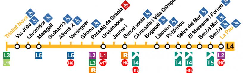 Línea 4 metro Barcelona