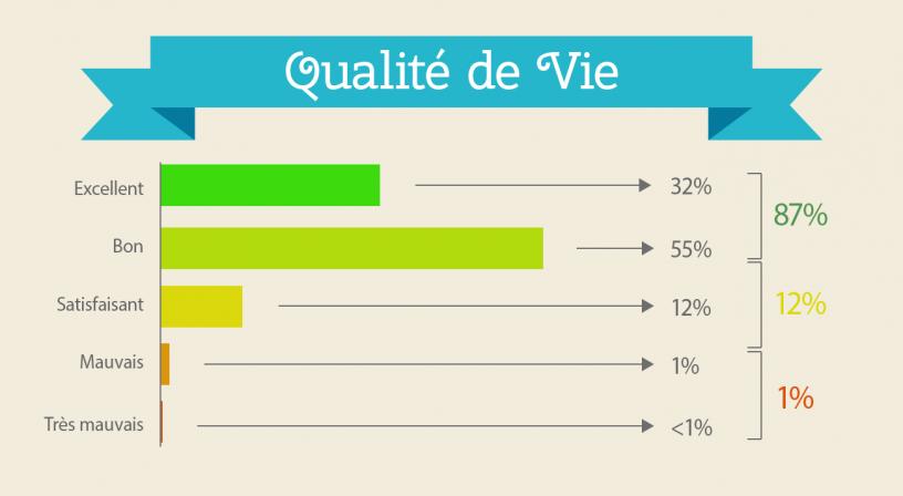 Infographie résultats de l'enquête: Qualité de vie à Barcelone