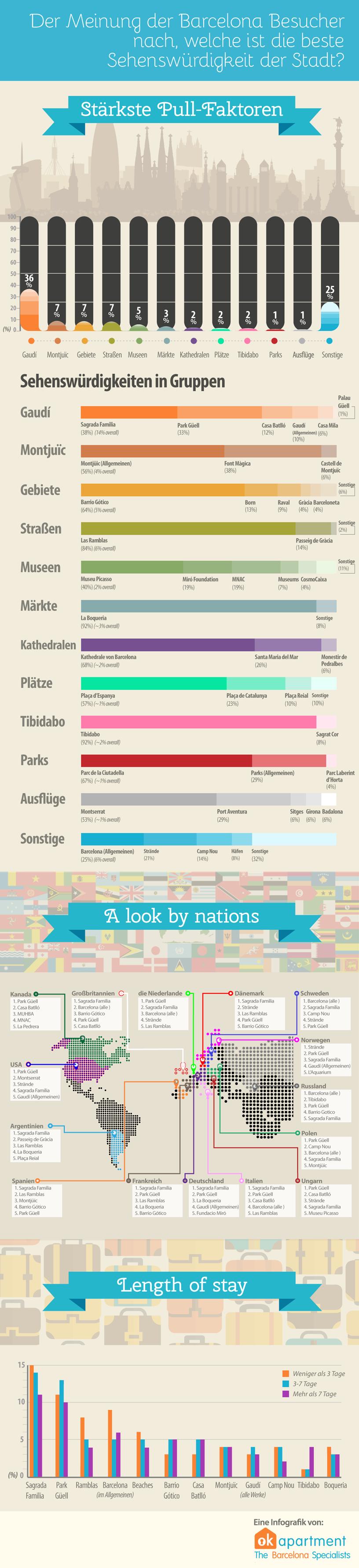Infografik: Welche ist die beste Sehenswürdigkeit in Barcelona?