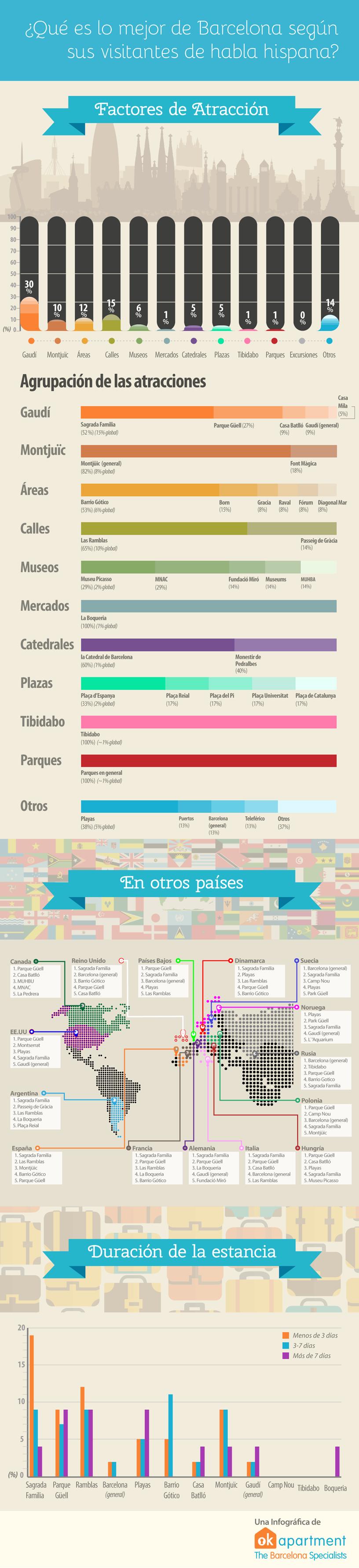 Qué ver en Barcelona ,infografía