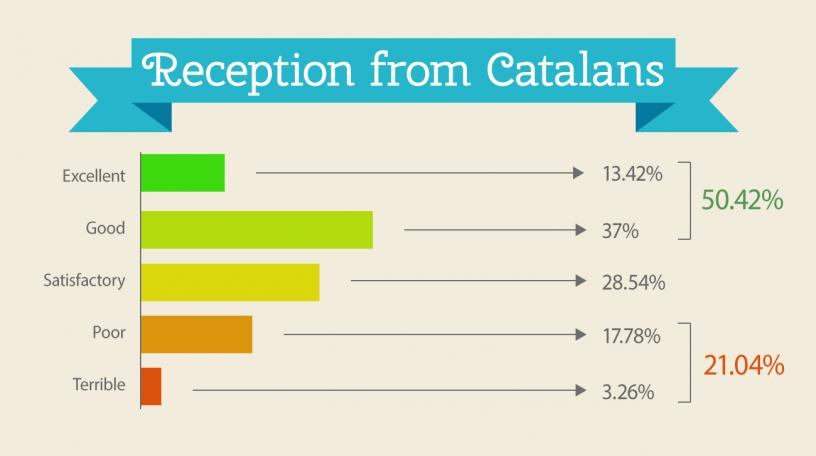 Grafika na temat przyjęcia obcokrajowców przez Katalończyków
