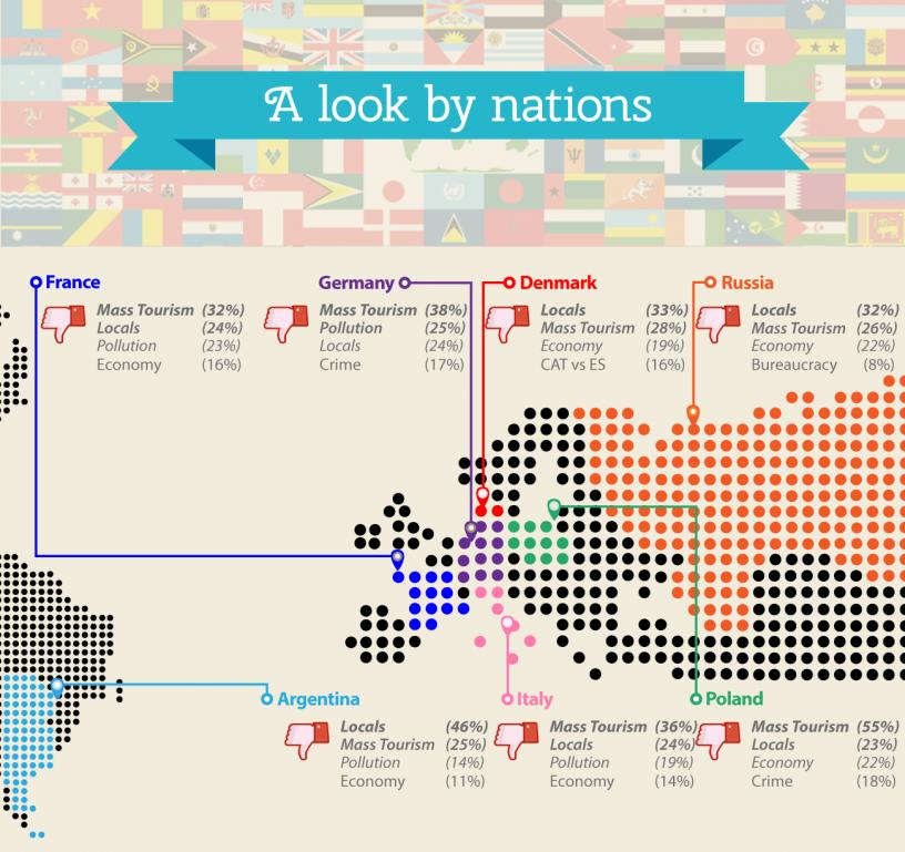 Karta som betecknar vad nationaliteter ogillar om Barcelona