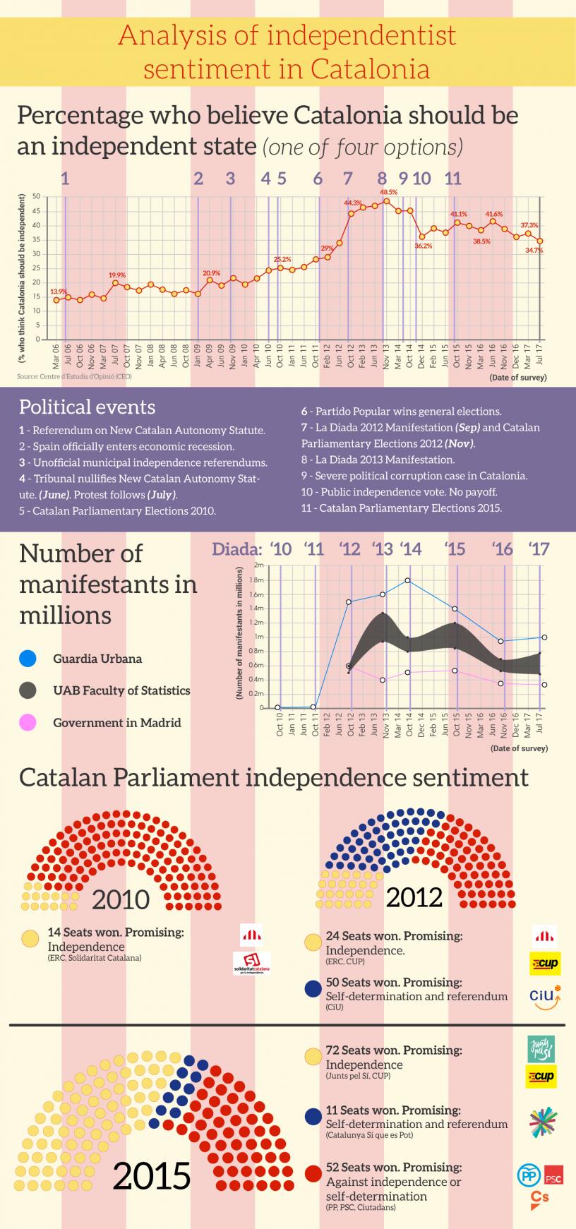 Infografica riguardo il sentimento indipendentista catalano