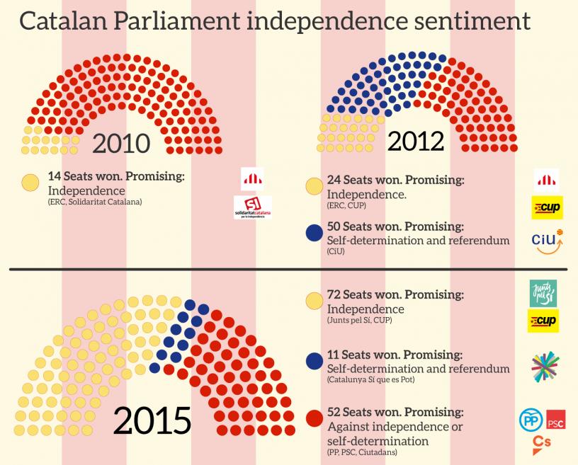 Parlamento Catalán año tras año