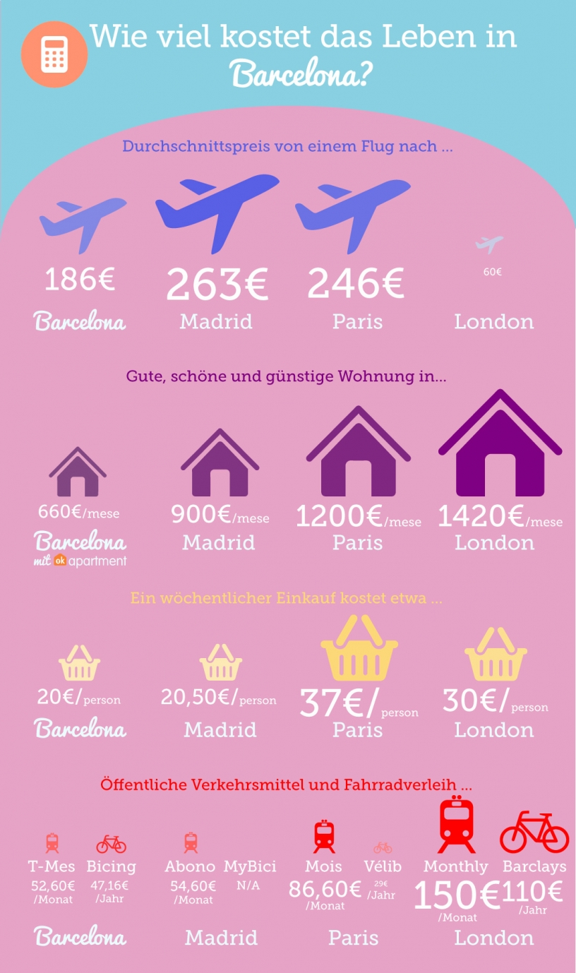 Preisvergleich in verschiedenen europäischen Hauptstädten