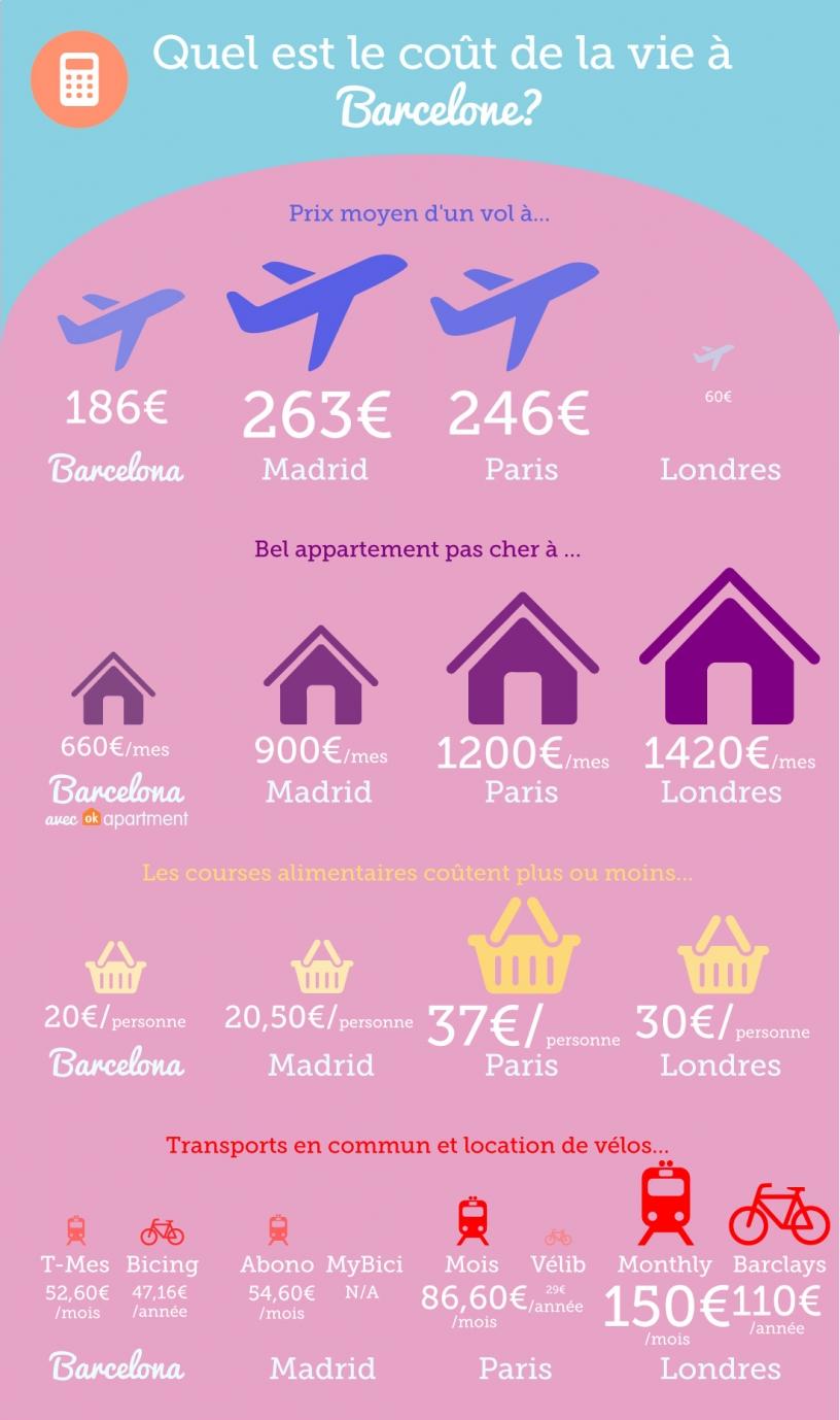 Comparaison prix à Barcelone