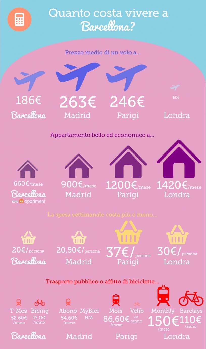 Infografica comparativa su quanto costa vivere nelle più grandi città europee