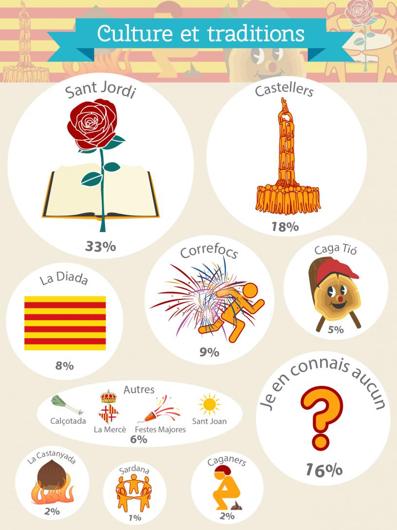 Infographie résultats de l'enquête: Les traditions les plus appréciées parr les expatriés
