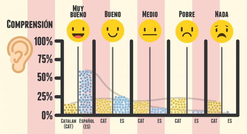 comprension castellano catalan