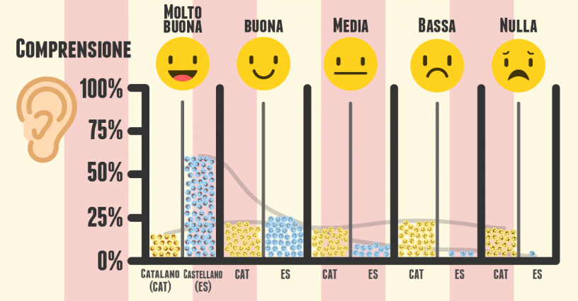 compresione castellano catalano