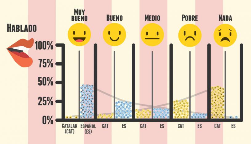 nivel castellano y catalan hablado