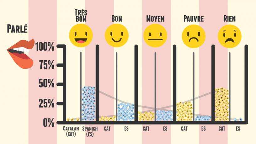 niveau espagnol et catalan parlé