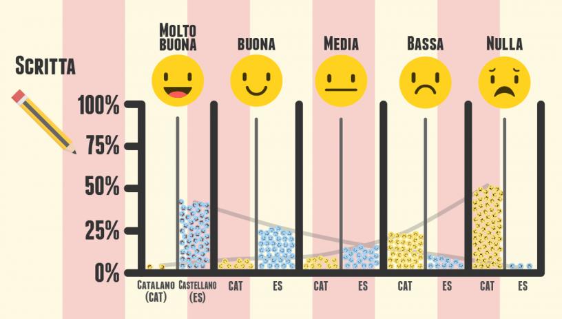 livello di castellano e catalano scritto