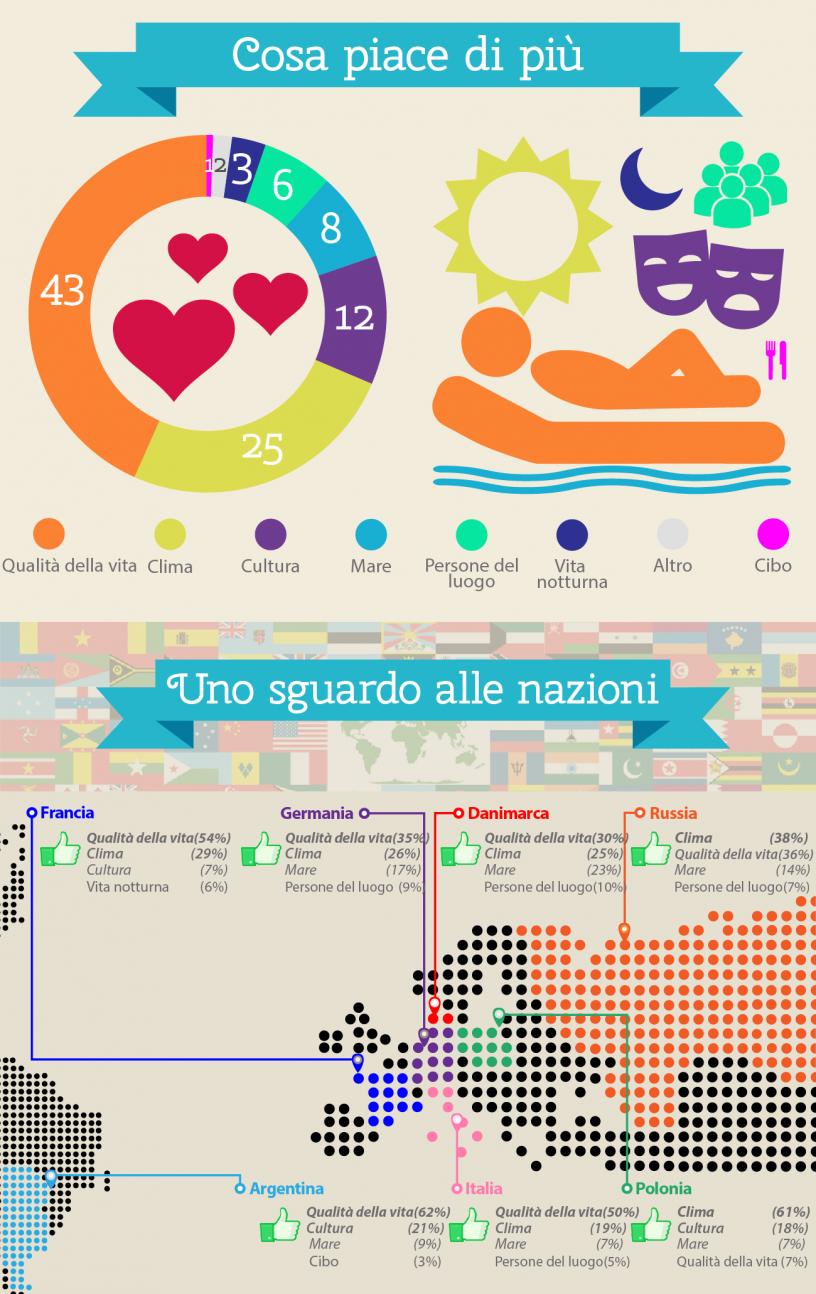Risultati del sondaggio: grafico su cosa piace di più di Barcellona