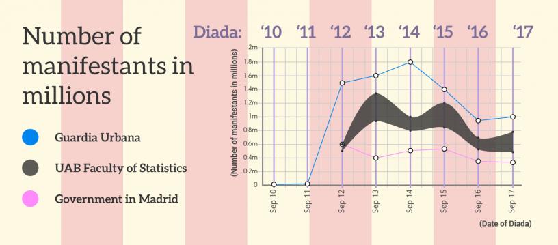 Les Diadas et leurs chiffres