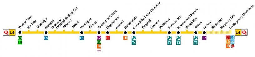 Línea gialla metro Barcellona