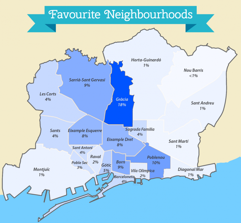 Infographic showing the best neighbourhoods in Barcelona