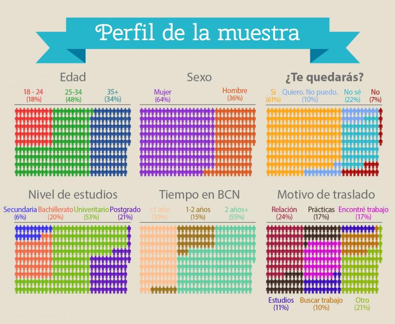 Perfil de extranjeros viviendo en Barcelona