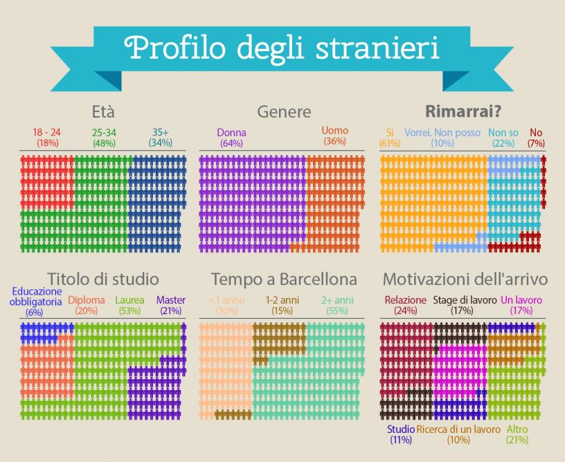 Profilo degli stranieri che vivono a Barcellona