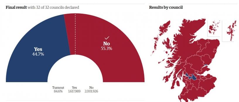 Risultati del Referendum sull'indipendenza della Scozia