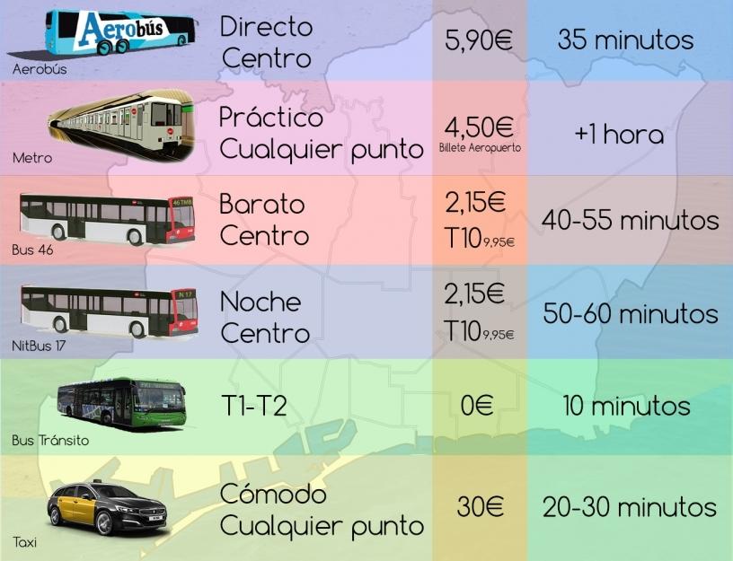 Tableau des differents moyens de transport depuis aeroport prat