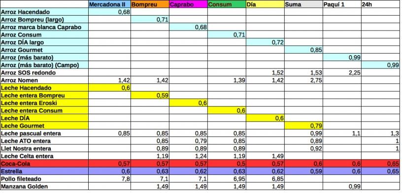 tabla de precios supermercados