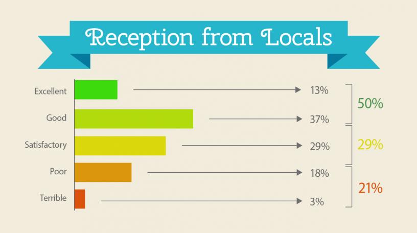 Resultados encuesta: Acogida de los locales de Barcelona